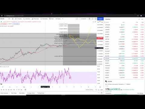 Solana SOL Coin Crypto  – Price Prediction and Technical Analysis September 2021