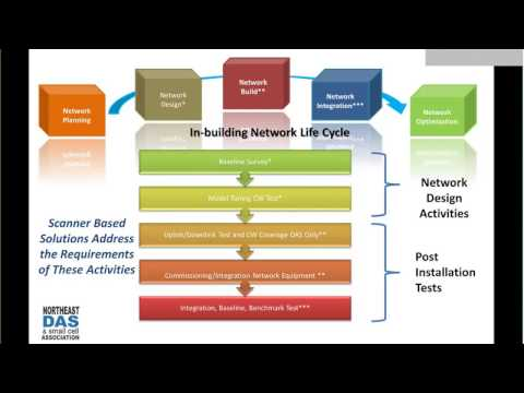 Webinar - Antenna Verification Test for In-Building LTE, DAS, Small Cell, and Wi-Fi Networks