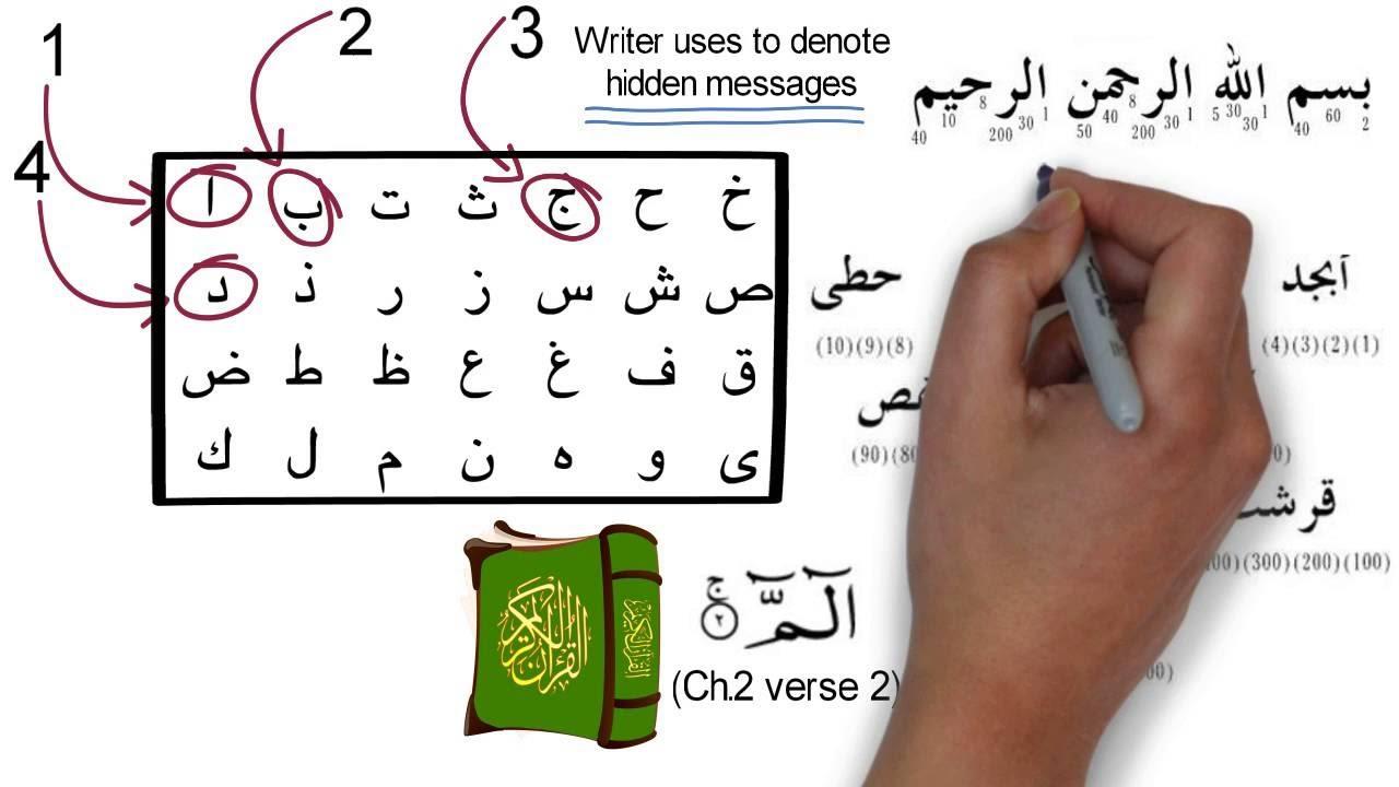 Why is it said that the numerals 786 represent Bismillah ir Rahman ir  Raheem?