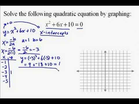 A19.21 Solving Quadratic Equations by Graphing - YouTube