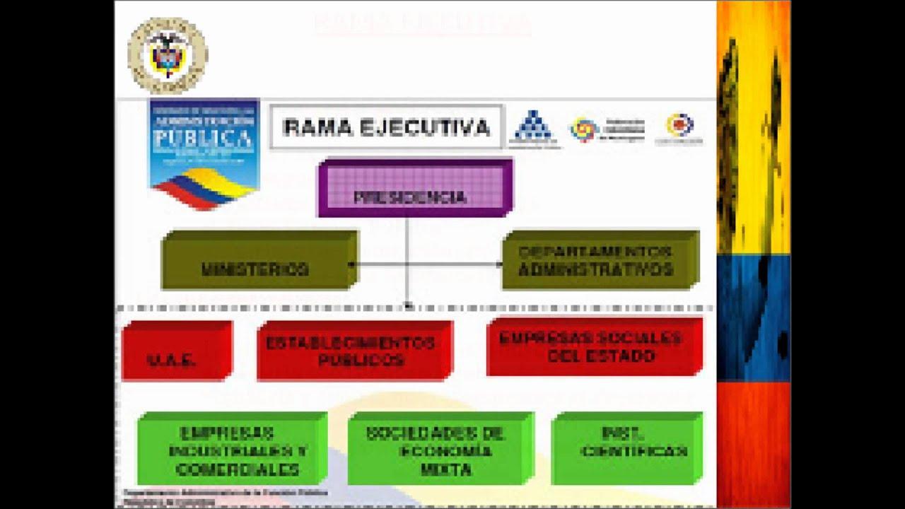 LAS TRES RAMAS DEL PODER EN COLOMBIA - YouTube