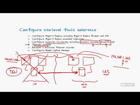 70 412 R2 15 Configure Site level Fault Tolerance