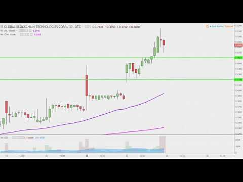 Global Blockchain Technologies Corp. - BLKCF Stock Chart Technical Analysis for 04-24-18