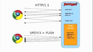 Jetty 9: The Next-Generation Servlet Engine