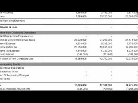 Net Income On The Income Statement