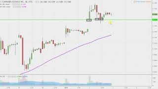 Cannabis Science, Inc - CBIS Stock Chart Technical Analysis for 01-03-18