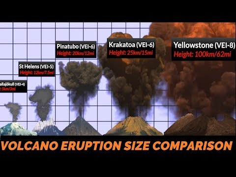 Volcano Eruption Power Comparison thumbnail