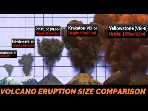 Volcano Eruption Power Comparison