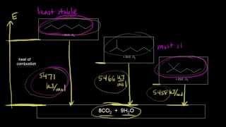 Heats of combustion of alkanes | Organic chemistry | Khan Academy