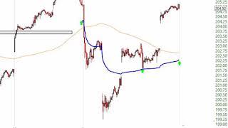 Stock Market Analysis December 6 2019