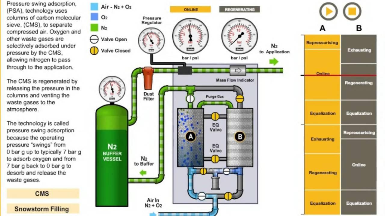 Nitrogen Generator Working Principle Azot Jenerat 246 R 252