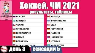 ЧМ по хоккею 2021 Итоги 3 дня Таблицы результаты расписание