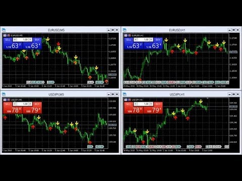 Direct forex signals opinion