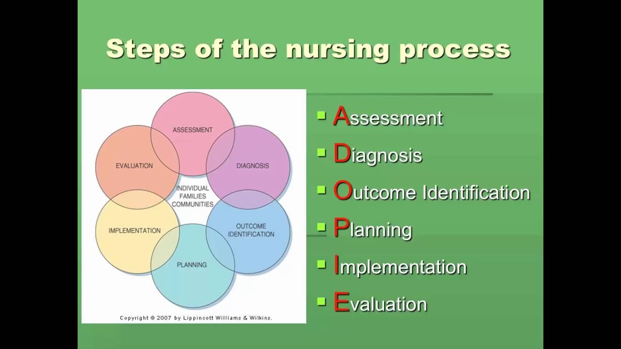 Nursing Process 1  YouTube