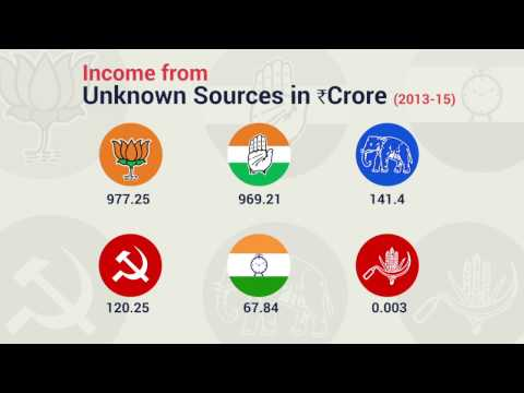 What is the income of National Parties in India from Unknown Sources?