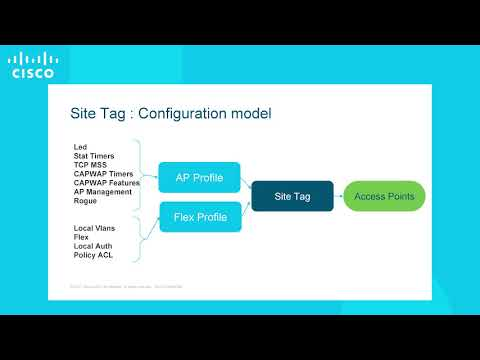 Site Tags on Cisco 9800 Series Wireless LAN Controllers
