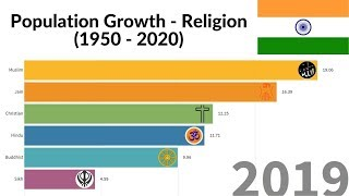 Population Growth of Religions in India (1950 - 2020)