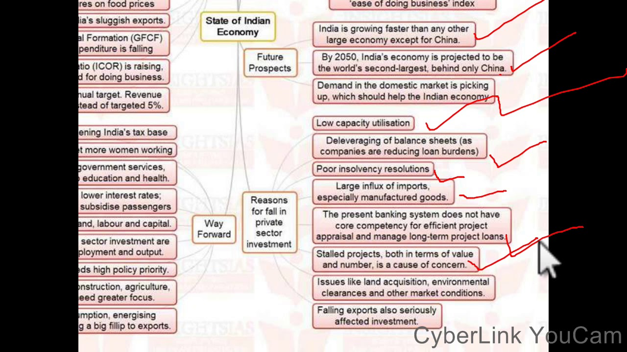 upsc essay mind maps state of n economy  upsc essay mind maps state of n economy 5 2017