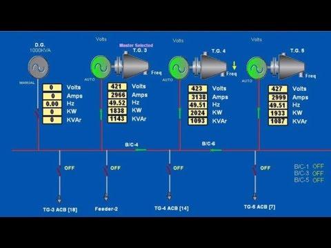 Concept of Synchronizing Generators thumbnail