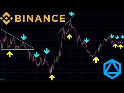 Binance Trading Tools - Binance Technical Analysis - [Part 1]