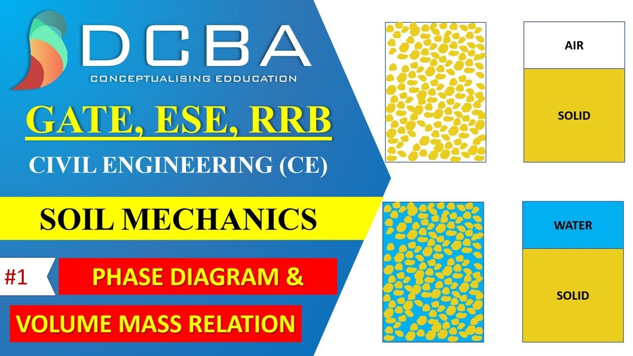 Civil engineering phase diagram and volume mass relations youtube civil engineering phase diagram and volume mass relations ccuart Gallery