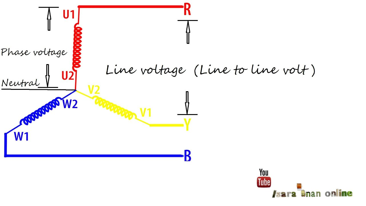 phase difference between input voltage and current relationship