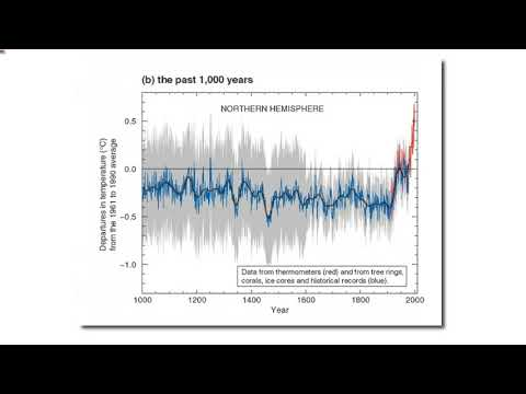 The Fundamental Deception Of Climate Science