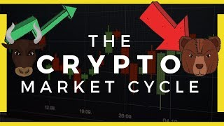 How To Make 200-300% Profits Consistently - The Cryptocurrency Market Cycle