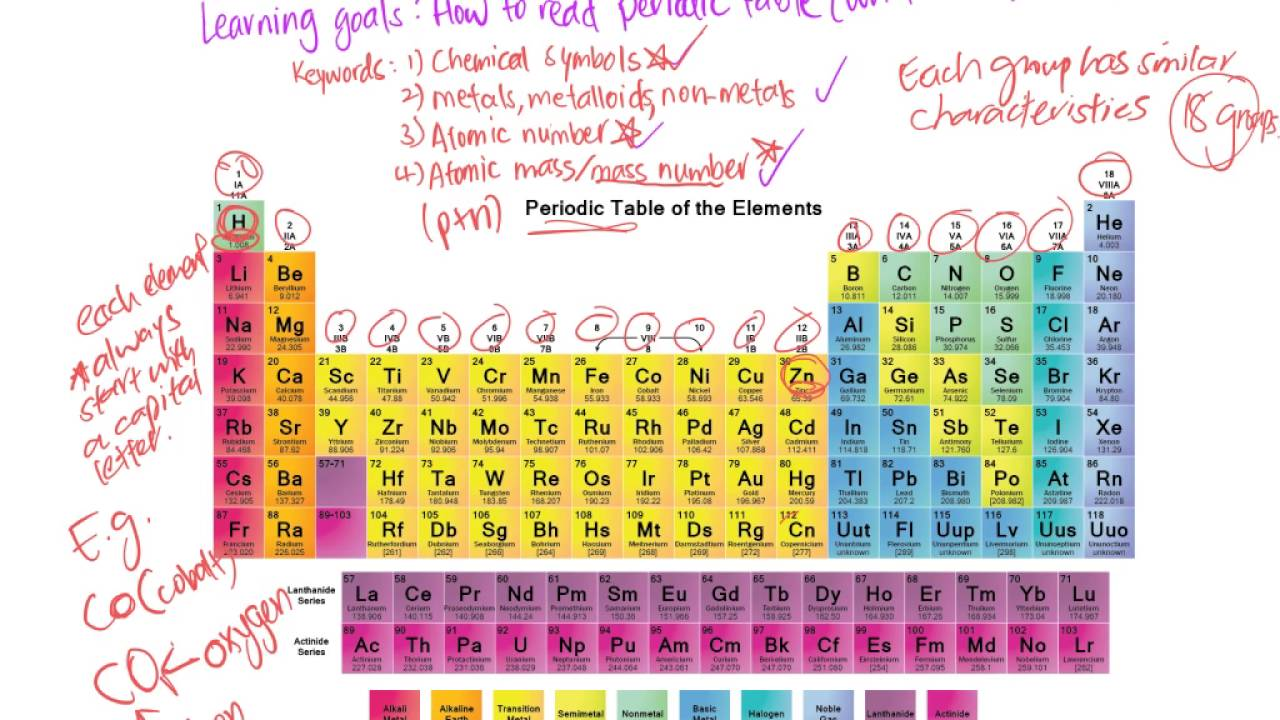 How To Read Periodic Table Basic Youtube