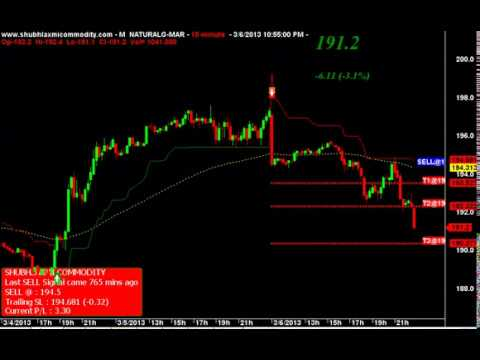 MCX NATURAL GAS TRADING CHART PERFORMANCE 06 Mar 2013
