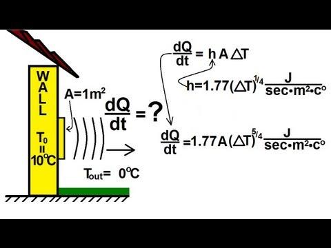 Convection Heat Transfer