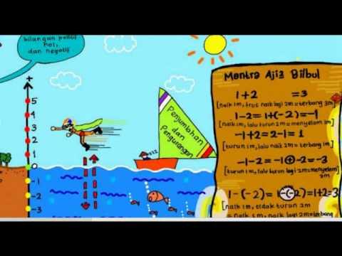 Peta Konsep Bilangan Bulat Matematika Kelas Sd Youtube Gambar Anak