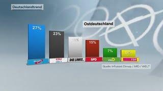 DEUTSCHLANDTREND: AfD in Ostdeutschland deutlich vor der CDU