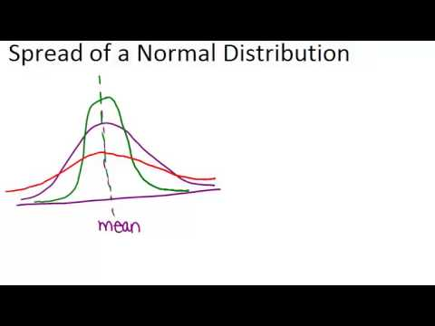 Spread of a Normal Distribution: Lesson (Basic Probability