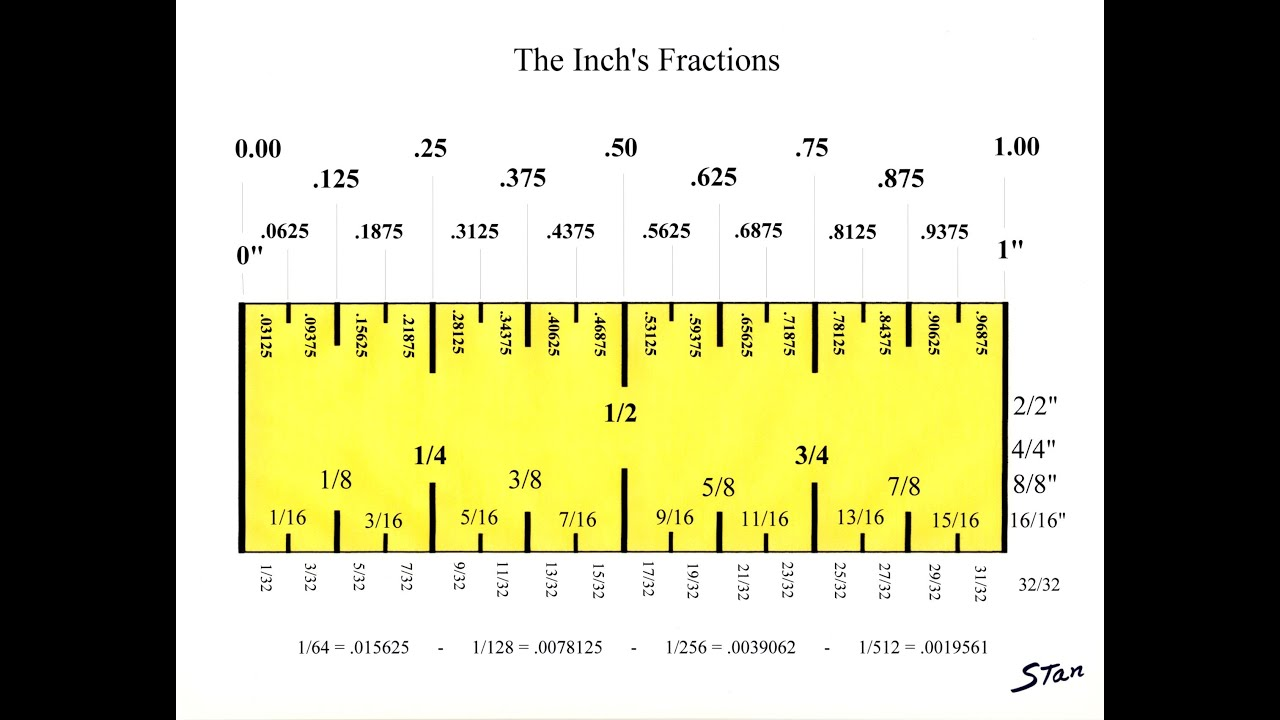 The Inch, understanding it's fractions. Converting it to ...