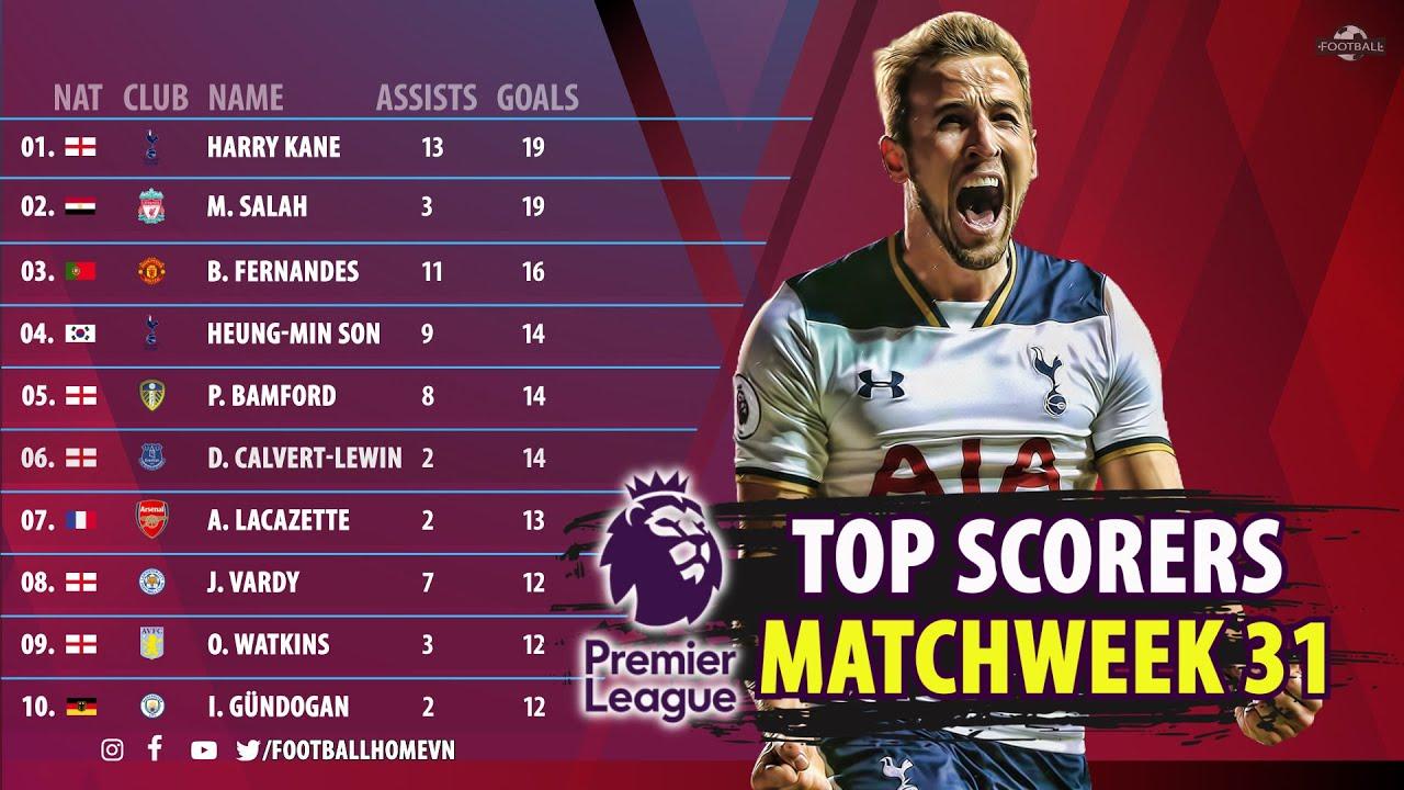 Serie A Top Scorers : View English Premier League ...