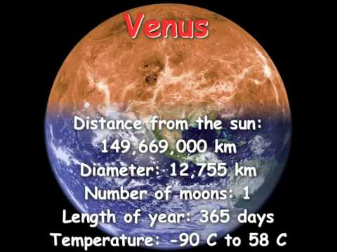 How many planets are there in the Solar System YouTube