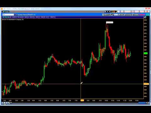 Day Trading the Soy Bean Futures (ZS)