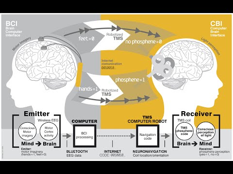 Mind Control Brain Implants - Targeted Individuals