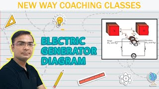 Diagram of Electric Generator- Easiest way to draw