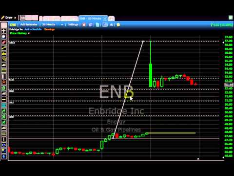 ENB short trade stop out-Lesson to be learned 12/4/14