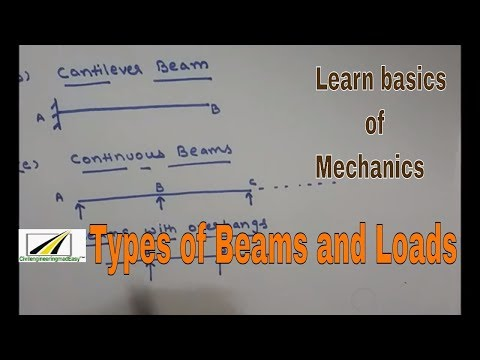 Types of beams and loads|Civil Engineering|Basic concepts|made easy|