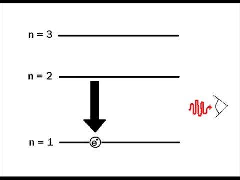 Atomic Emission Animation