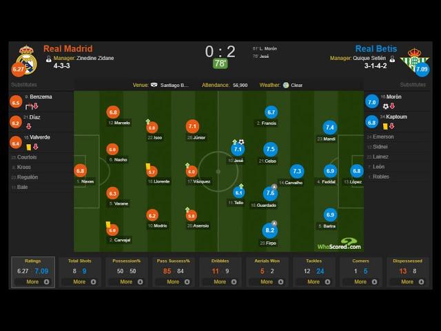 Rеаl Маdrid vs Rеаl Веtis 0-2 - Highlights & Goals Resumen & Goles 2019 HD