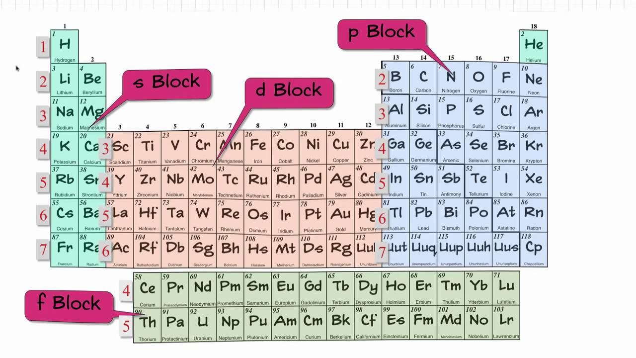 Electron configurations 2