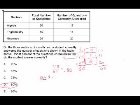 CBEST Math Practice Test Number 2 - YouTube