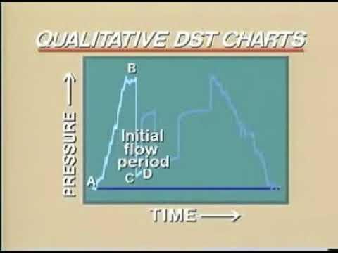 Drill Stem Test: Qualitative DST Chart