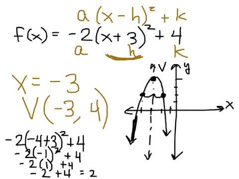 Section 22 Day1 Algebra 2 Vertex Form And Standard Form