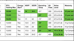 Choosing the Best Ductless Mini Split Heat Pump