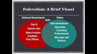 AP Gov Review: Video #5, Federalism